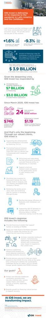 IDB Invest is delivering on its response to the pandemic in Latin America and the Caribbean.