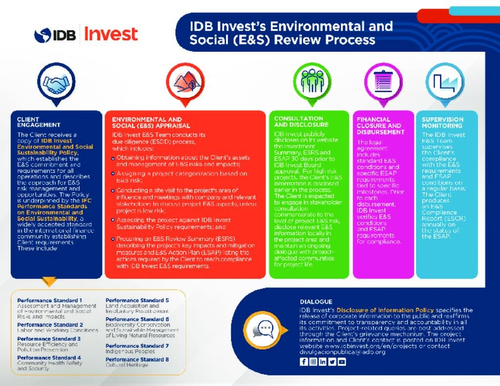 Brochure: IDB Invest's Environmental and Social Review Process - The Business Case for Environmental and Social (E&S) Risk Management